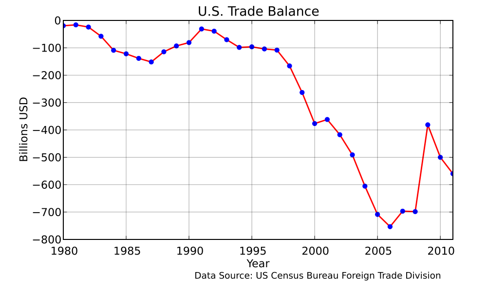 Shrinking US Trade Gap No Fluke; Weakening Asian Export Subsidies ...