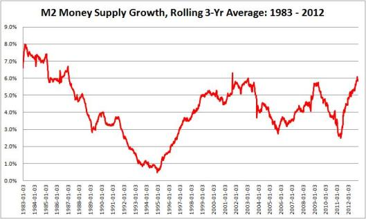 M2 Money Supply Dec 2012 - 2
