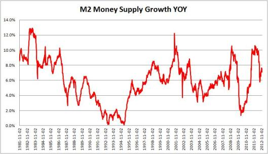 M2 Money Supply Dec 2012
